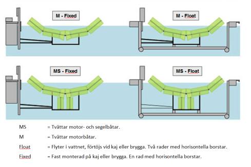Modeller av båttvättar - Boatwasher Swede png.png